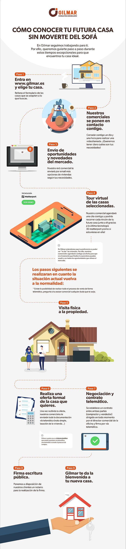infografia para comprar tu casa